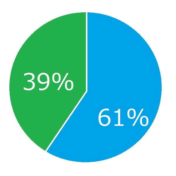 スマホユーザ61%